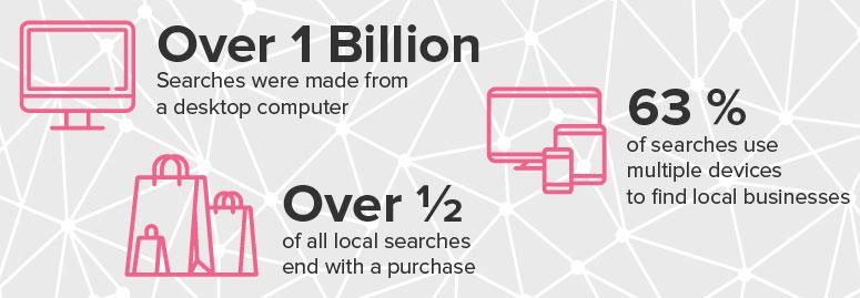 Local Ranking Statistics in 2017, Local Search