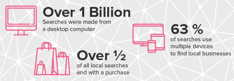 Local Ranking Statistics in 2017, Local Search